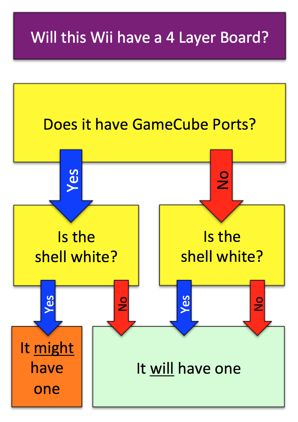4 Layer Flowchart.png
